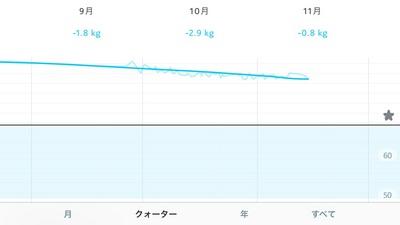 20171115_taijyuu.jpg